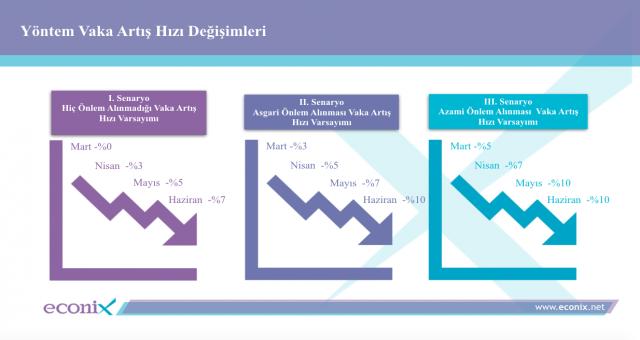 Araştırma: Korona Virüsünün Türkiye'de Yayılımına Dair 3 Senaryo Hazırlandı